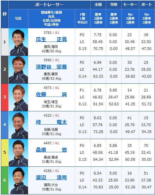 2019年2月28日津競艇G1つつじ賞王座決定戦 開設66周年記念競走3日目12Rの出走表