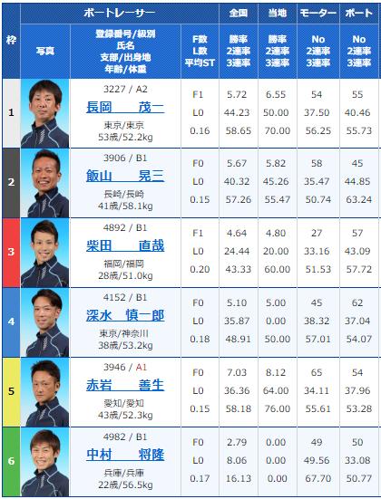 2019年2月9日大村競艇夜の前付け王決定戦初日7Rの出走表