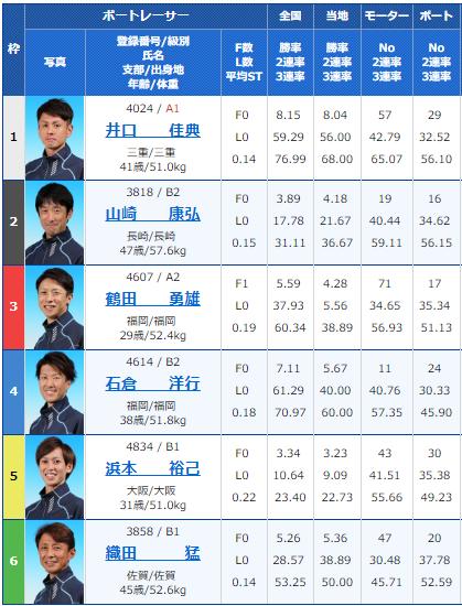 2019年2月9日大村競艇夜の前付け王決定戦初日9Rの出走表