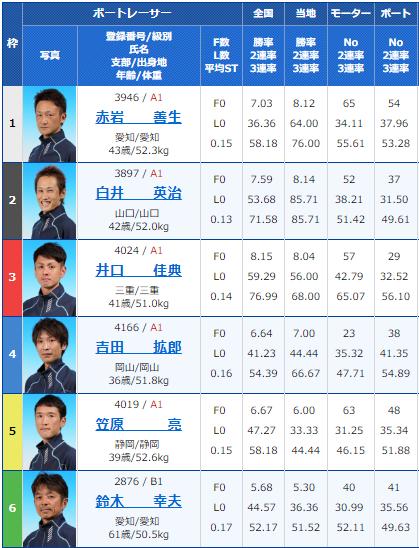 2019年2月9日大村競艇夜の前付け王決定戦初日12Rの出走表