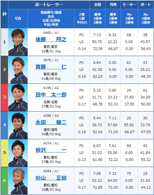 2019年3月1日大村競艇G3アサヒビールカップ4日目12Rの出走表