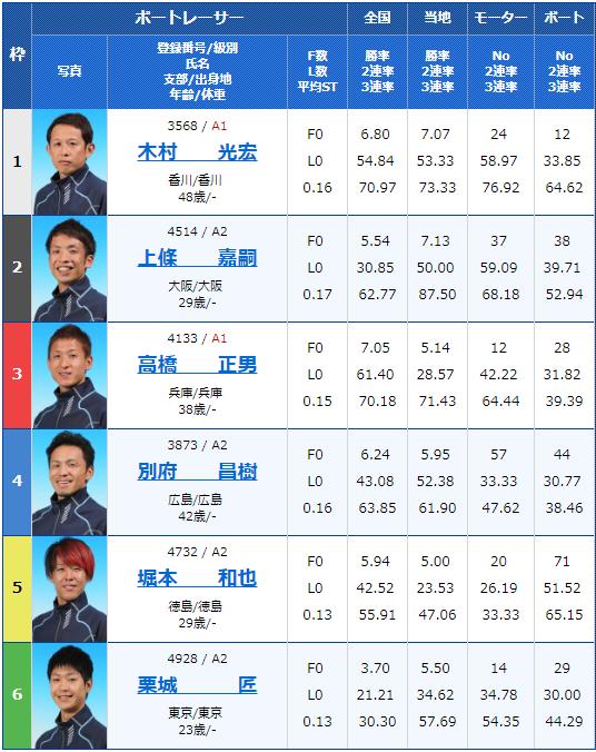 2019年3月4日桐生第30回日本モーターボート選手会会長杯初日11Rの出走表