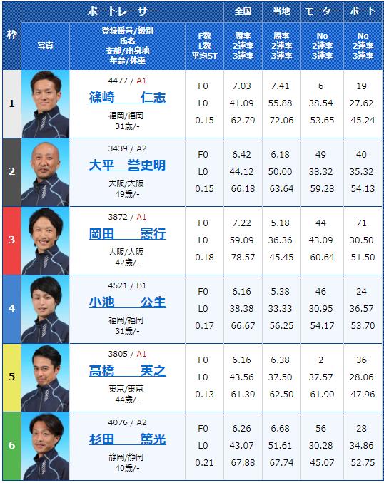2019年3月13日芦屋競艇G3第14回アサヒビールカップ4日目12Rの出走表