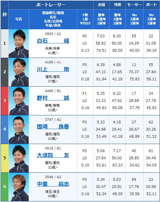 2019年3月12日桐生競艇第13回週間レース杯初日10Rの出走表