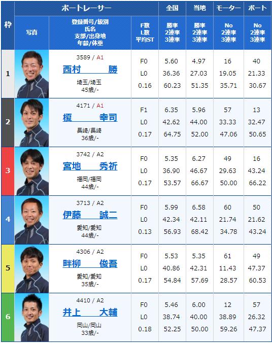 2019年3月12日桐生競艇第13回週間レース杯初日11Rの出走表