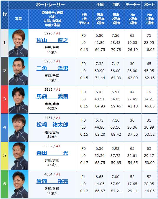 2019年3月12日桐生競艇第13回週間レース杯初日12Rの出走表