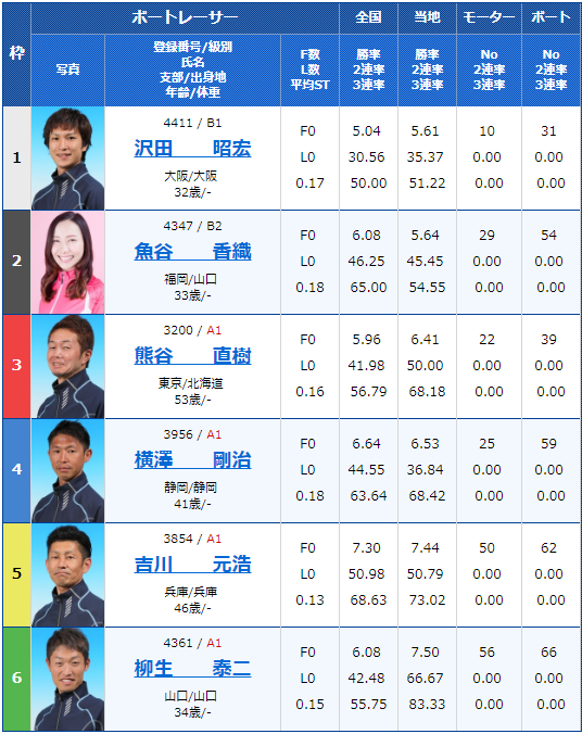 2019年月13日住之江競艇日本MB選手会会長杯争奪 ダイスポジャンピーカップ最終日10Rの出走表