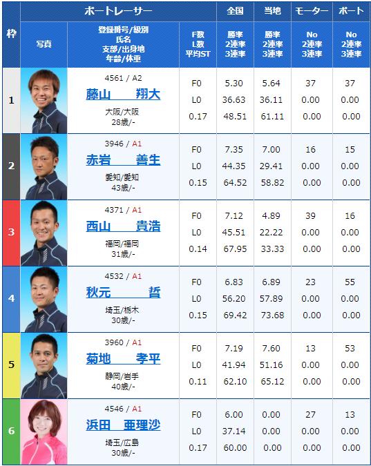 2019年月13日住之江競艇日本MB選手会会長杯争奪 ダイスポジャンピーカップ最終日12Rの出走表