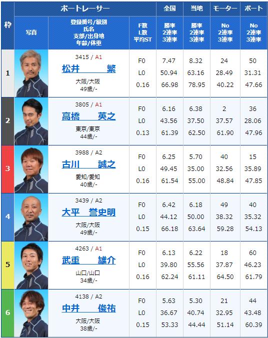 2019年3月14日芦屋競艇G3第14回アサヒビールカップ5日目12Rの出走表