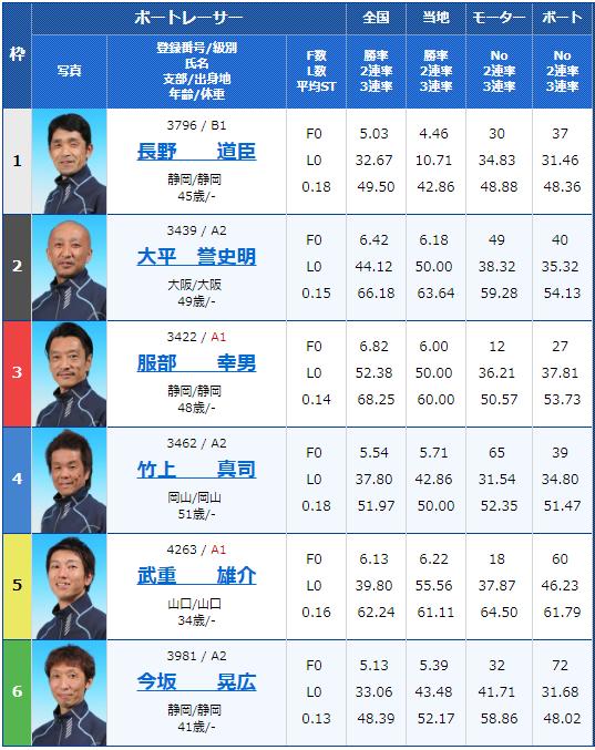 2019年3月15日芦屋競艇G3第14回アサヒビールカップ最終日10Rの出走表
