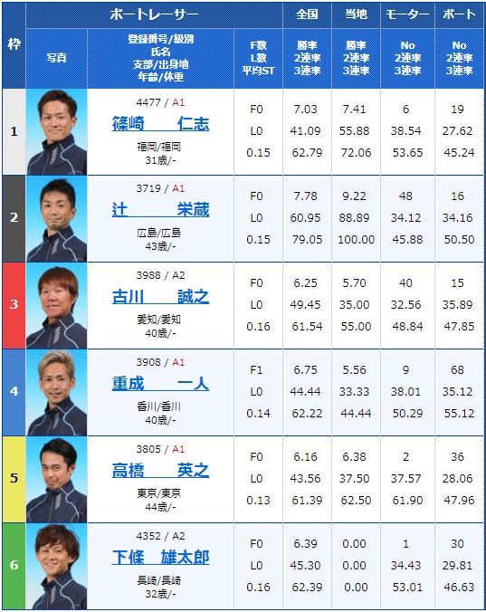 2019年3月15日芦屋競艇G3第14回アサヒビールカップ最終日12Rの出走表