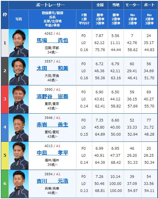 2019年3月16日戸田競艇ボートレースクラシック初日11Rの出走表