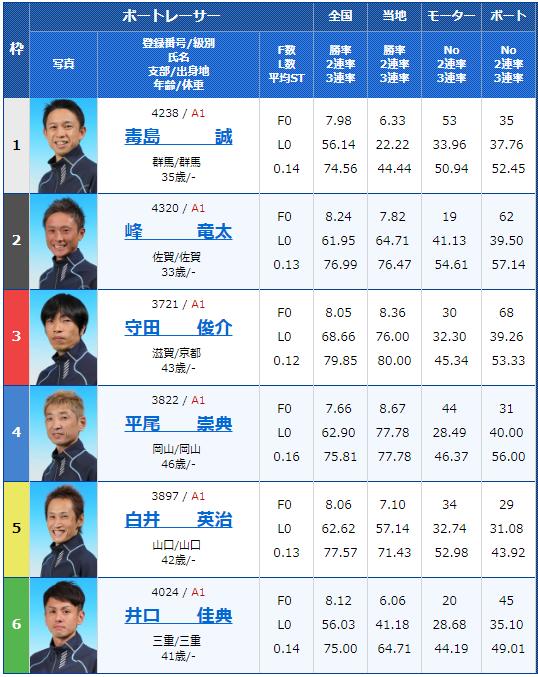 2019年3月16日戸田競艇ボートレースクラシック初日12Rの出走表