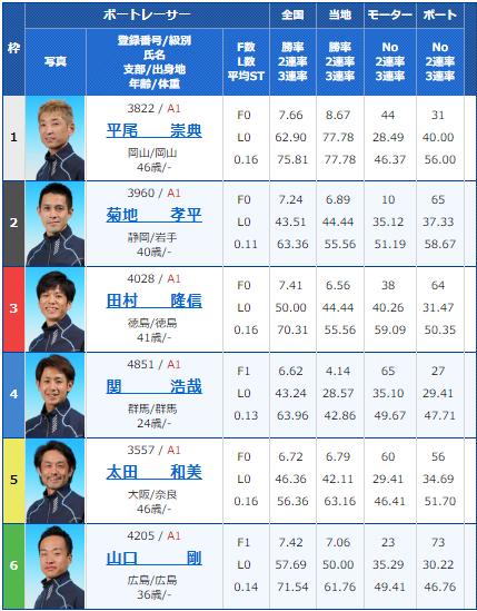 2019年3月17日戸田競艇ボートレースクラシック2日目10Rの出走表