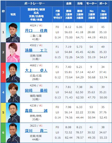 2019年3月17日戸田競艇ボートレースクラシック2日目12Rの出走表