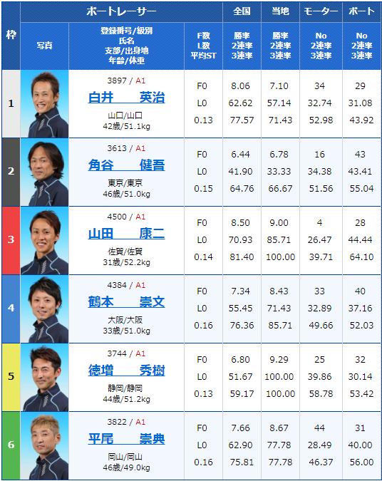 2019年3月18日戸田競艇ボートレースクラシック3日目12Rの出走表