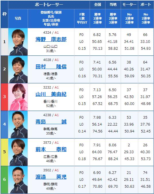 2019年3月19日戸田競艇ボートレースクラシック4日目10Rの出走表