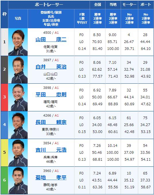 2019年3月19日戸田競艇ボートレースクラシック4日目11Rの出走表