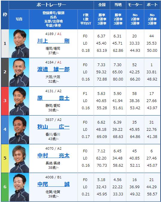2019年3月20日G3第28回 JR四国ワープ杯競走初日11Rの出走表