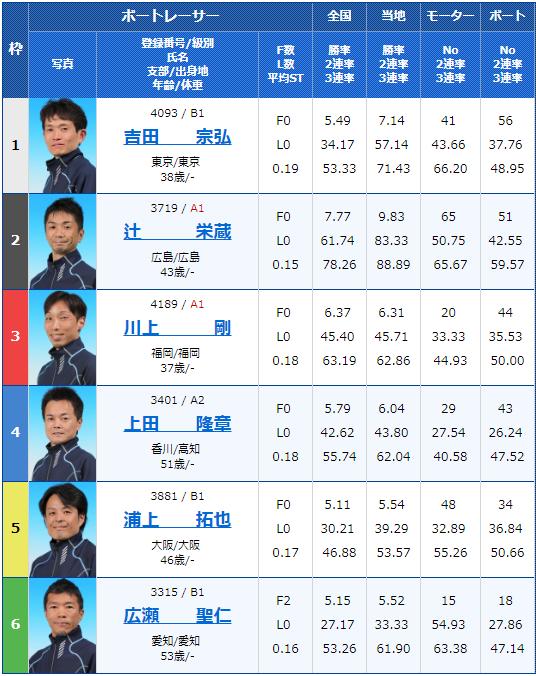 2019年3月20日G3第28回 JR四国ワープ杯競走初日7Rの出走表