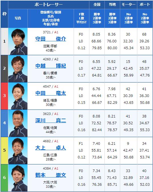 2019年3月20日戸田競艇ボートレースクラシック5日目9Rの出走表