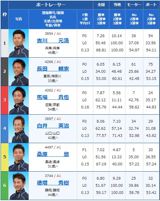2019年3月21日戸田競艇ボートレースクラシック最終日12Rの出走表