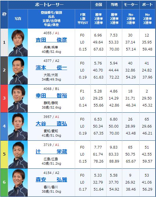 2019年3月22日G3第28回 JR四国ワープ杯競走3日目12Rの出走表