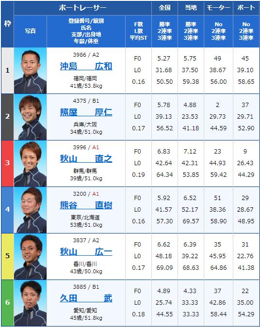 2019年3月22日G3第28回 JR四国ワープ杯競走3日目11Rの出走表