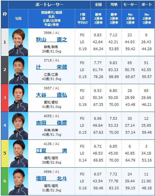 2019年3月25日G3第28回 JR四国ワープ杯競走最終日12Rの出走表