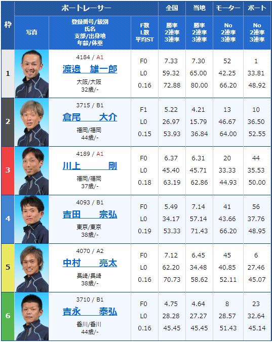 2019年3月25日G3第28回 JR四国ワープ杯競走最終日9Rの出走表