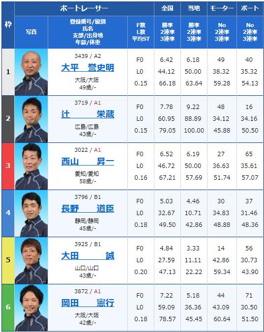 2019年3月12日芦屋競艇G3第14回アサヒビールカップ3日目11Rの出走表