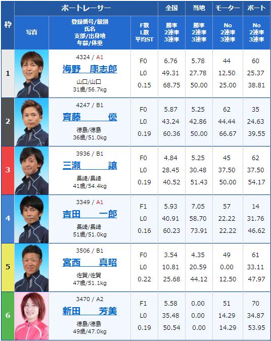 2019年3月11日大村競艇公営レーシングプレスカップ最終日10Rの出走表