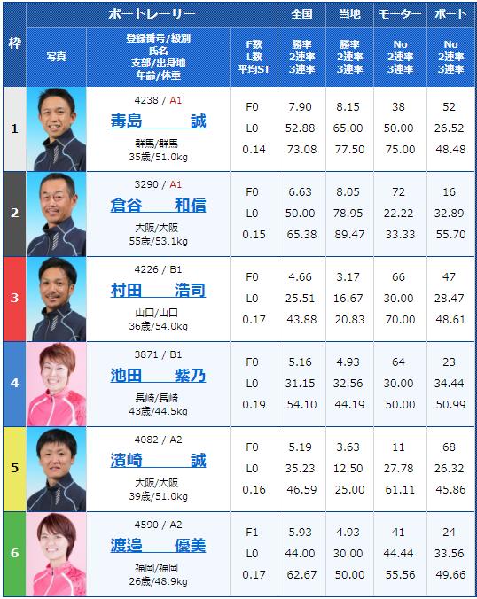 2019年3月11日大村競艇公営レーシングプレスカップ最終日11Rの出走表