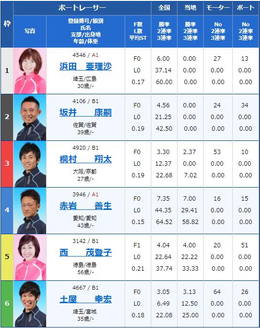 2019年3月11日日本MB選手会会長杯争奪 ダイスポジャンピーカップ2日目8Rの出走表