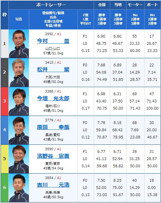 2019年4月4日下関G1ダイヤモンドカップ初日12Rの出走表