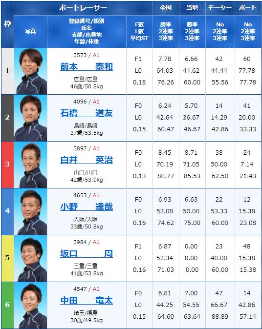 2019年4月4日下関G1ダイヤモンドカップ初日7Rの出走表