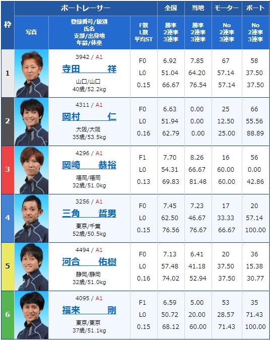2019年4月4日下関G1ダイヤモンドカップ初日9Rの出走表