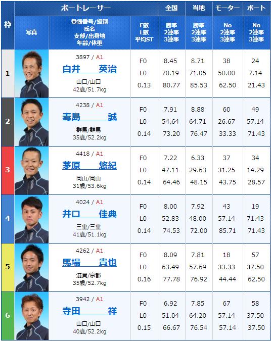 2019年4月5日下関G1ダイヤモンドカップ2日目12Rの出走表