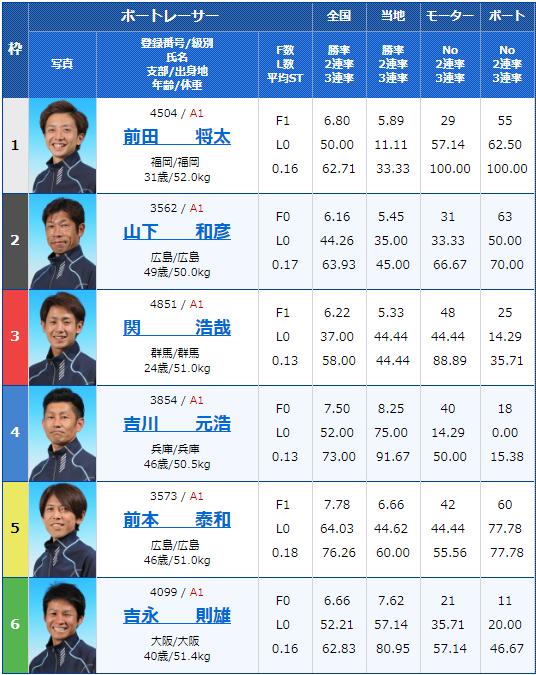 2019年4月5日下関G1ダイヤモンドカップ2日目8Rの出走表