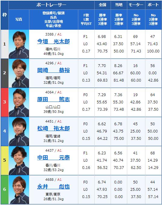 2019年4月5日下関G1ダイヤモンドカップ2日目9Rの出走表