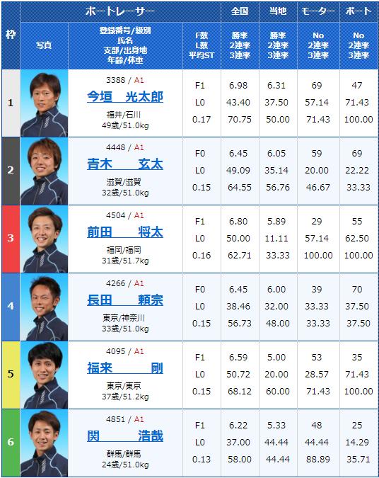 2019年4月8日下関G1ダイヤモンドカップ5日目12Rの出走表