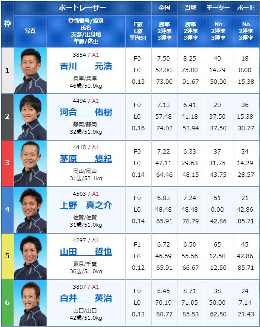 2019年4月9日下関G1ダイヤモンドカップ最終日11Rの出走表