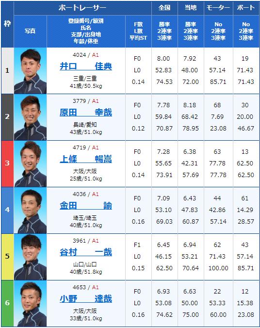2019年4月9日下関G1ダイヤモンドカップ最終日12Rの出走表