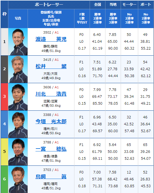 2019年4月16日宮島競艇第20回マスターズチャンピオン初日11Rの出走表