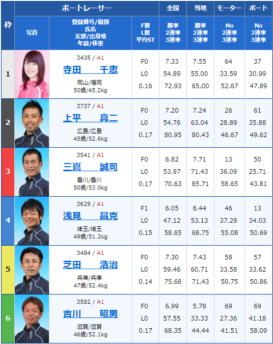 2019年4月16日宮島競艇第20回マスターズチャンピオン初日6Rの出走表