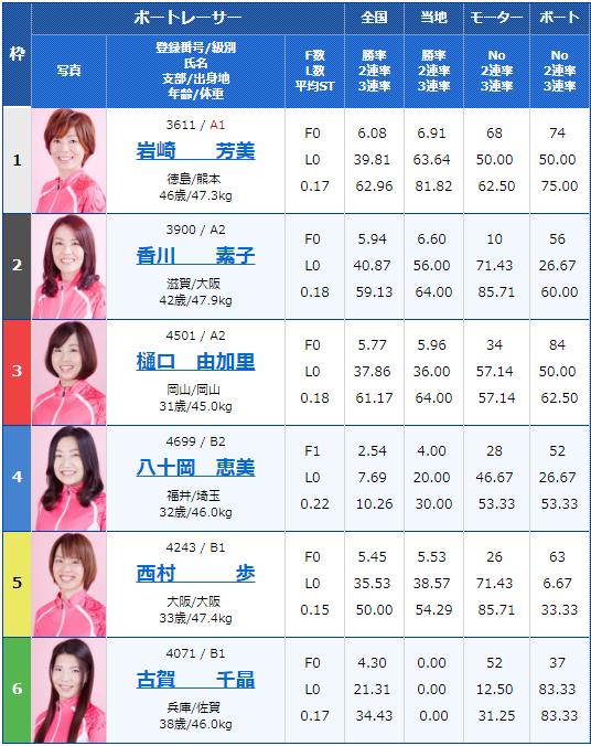 2019年4月16日住之江G3オールレディース 第30回アクアクイーンカップ3日目10Rの出走表