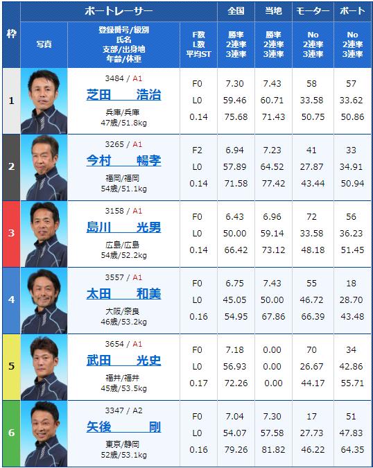 2019年4月17日宮島競艇第20回マスターズチャンピオン2日目6Rの出走表
