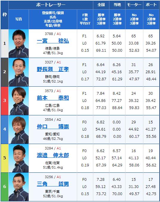 2019年4月17日宮島競艇第20回マスターズチャンピオン2日目9Rの出走表