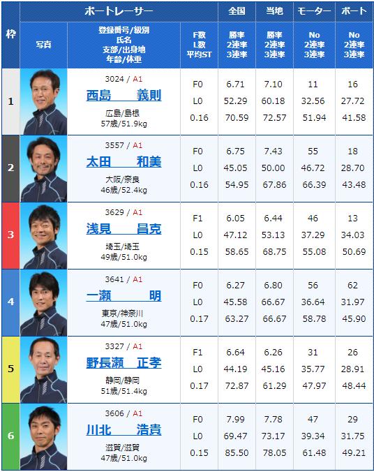 2019年4月18日宮島競艇第20回マスターズチャンピオン3日目8Rの出走表