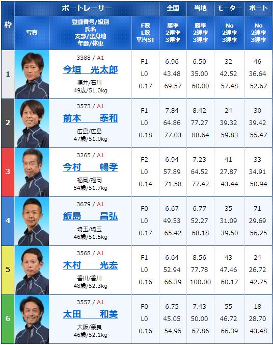 2019年4月18日宮島競艇第20回マスターズチャンピオン4日目11Rの出走表